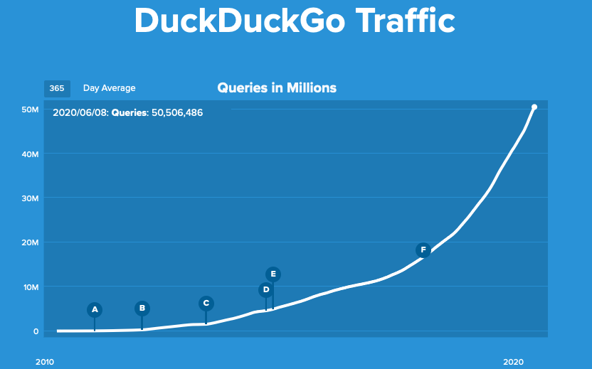 traffic_duckduckgo